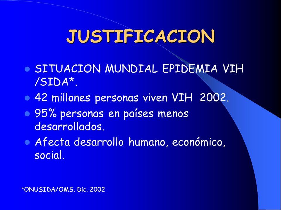 JUSTIFICACION SITUACION MUNDIAL EPIDEMIA VIH /SIDA*. 42 millones personas viven VIH 2002. 95% personas en países menos desarrollados. Afecta desarroll