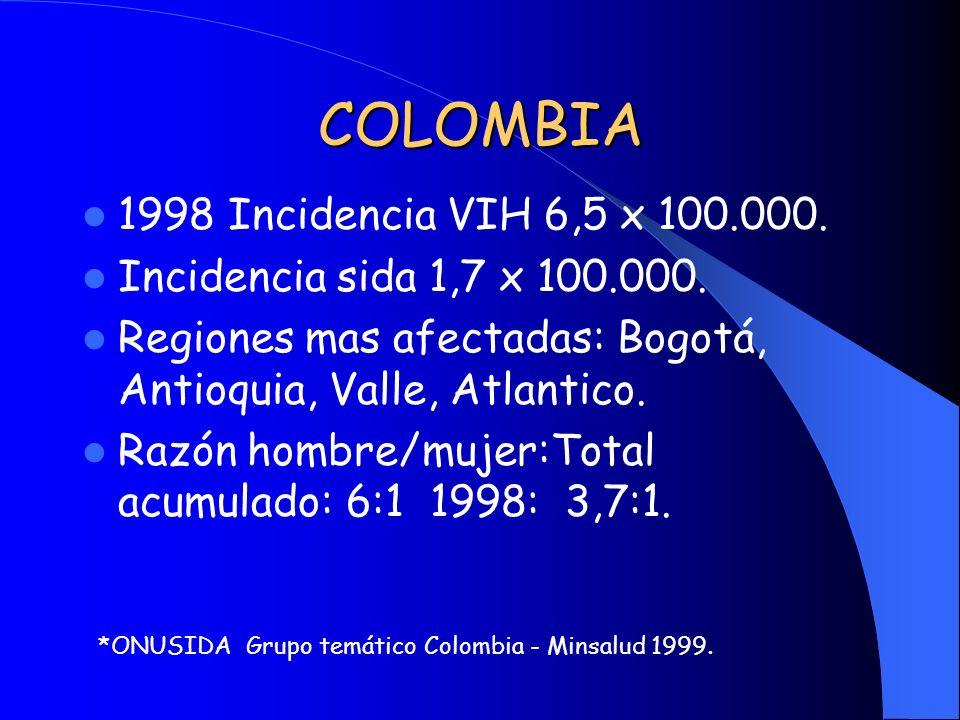 COLOMBIA 1998 Incidencia VIH 6,5 x 100.000. Incidencia sida 1,7 x 100.000. Regiones mas afectadas: Bogotá, Antioquia, Valle, Atlantico. Razón hombre/m