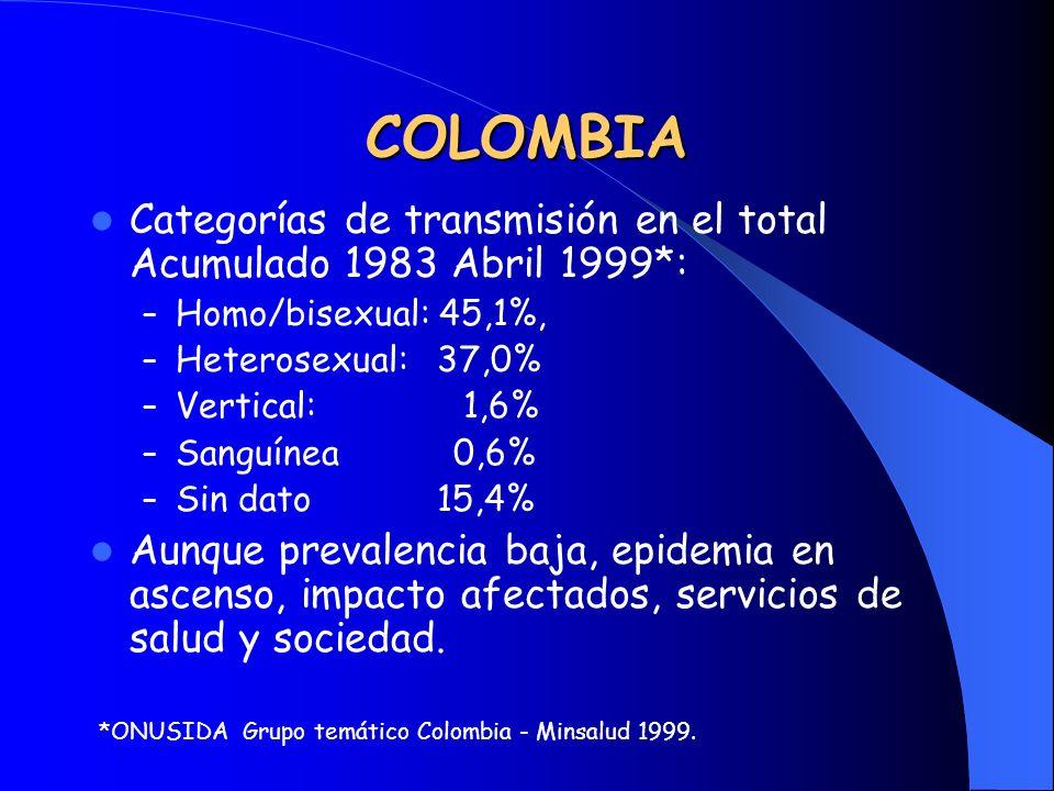 COLOMBIA Categorías de transmisión en el total Acumulado 1983 Abril 1999*: – Homo/bisexual: 45,1%, – Heterosexual: 37,0% – Vertical: 1,6% – Sanguínea