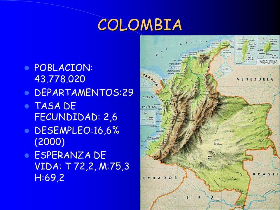 COLOMBIA POBLACION: 43.778.020 DEPARTAMENTOS:29 TASA DE FECUNDIDAD: 2,6 DESEMPLEO:16,6% (2000) ESPERANZA DE VIDA: T 72,2, M:75,3 H:69,2