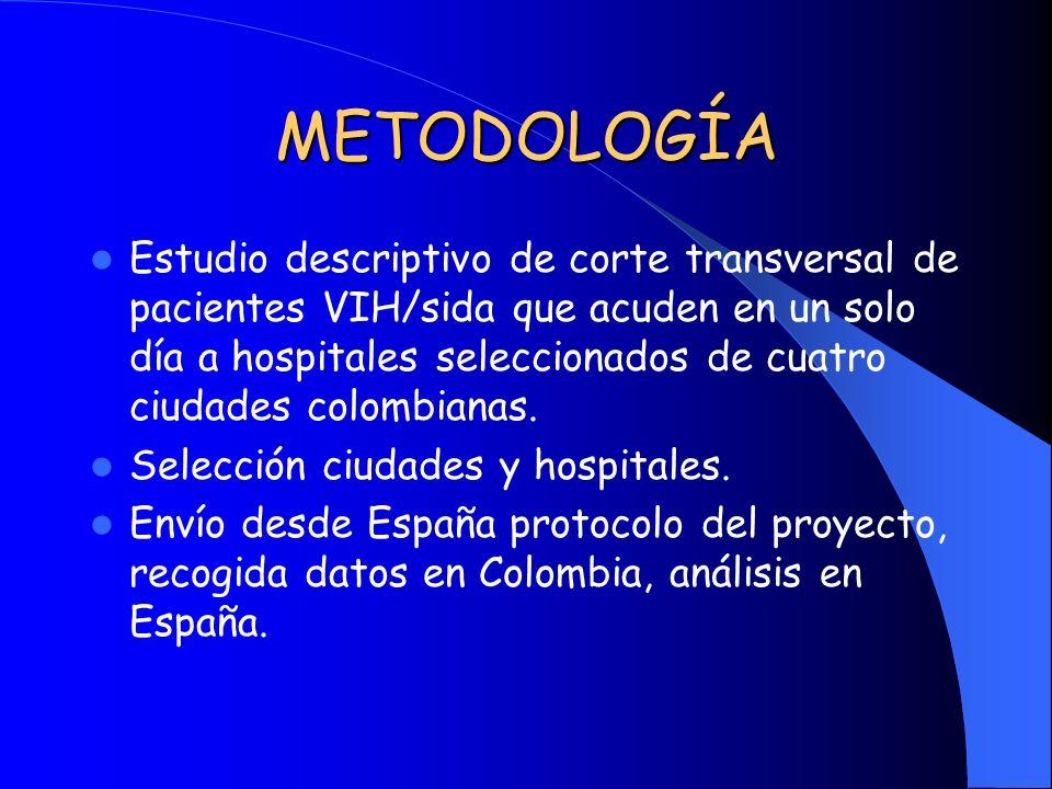 METODOLOGÍA Estudio descriptivo de corte transversal de pacientes VIH/sida que acuden en un solo día a hospitales seleccionados de cuatro ciudades col