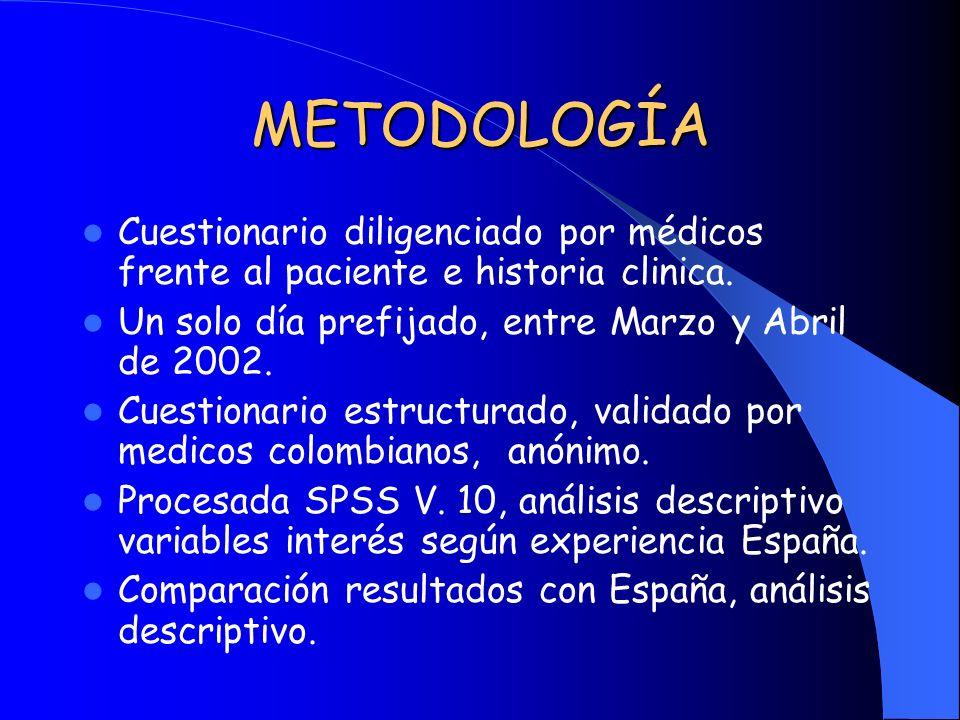 METODOLOGÍA Cuestionario diligenciado por médicos frente al paciente e historia clinica. Un solo día prefijado, entre Marzo y Abril de 2002. Cuestiona