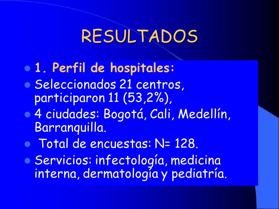RESULTADOS 1. Perfil de hospitales: Seleccionados 21 centros, participaron 11 (53,2%), 4 ciudades: Bogotá, Cali, Medellín, Barranquilla. Total de encu
