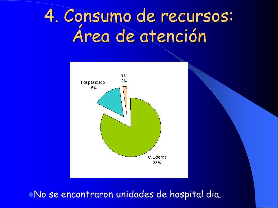 4. Consumo de recursos: Área de atención No se encontraron unidades de hospital dia.