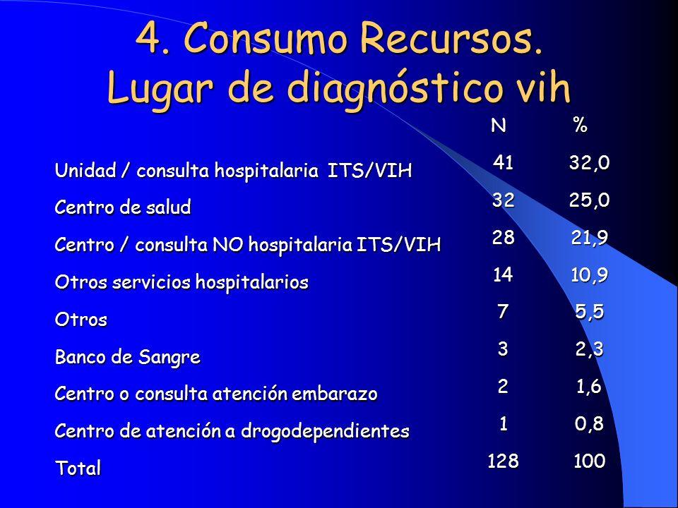 4. Consumo Recursos. Lugar de diagnóstico vih N% Unidad / consulta hospitalaria ITS/VIH 4132,0 Centro de salud 3225,0 Centro / consulta NO hospitalari