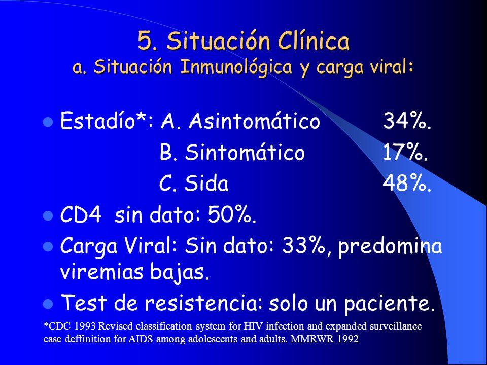 5. Situación Clínica a. Situación Inmunológica y carga viral: Estadío*: A. Asintomático34%. B. Sintomático17%. C. Sida48%. CD4 sin dato: 50%. Carga Vi