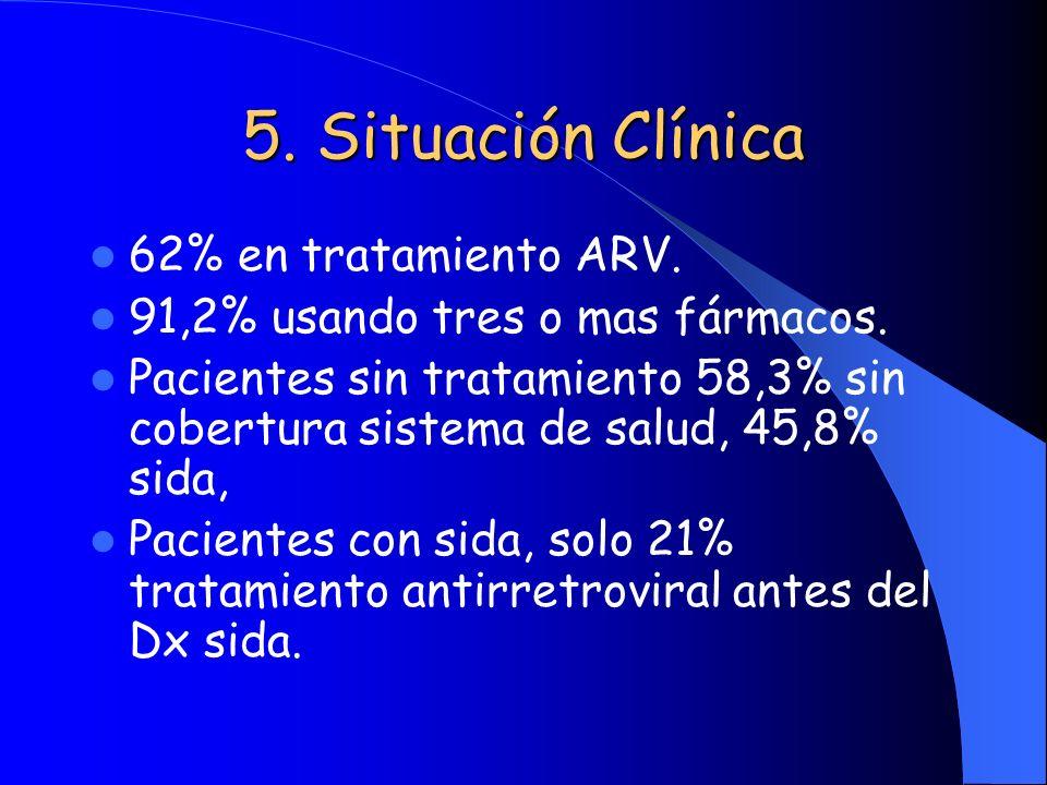 5. Situación Clínica 62% en tratamiento ARV. 91,2% usando tres o mas fármacos. Pacientes sin tratamiento 58,3% sin cobertura sistema de salud, 45,8% s