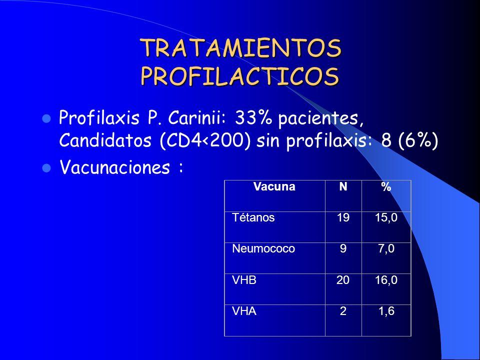 TRATAMIENTOS PROFILACTICOS Profilaxis P. Carinii: 33% pacientes, Candidatos (CD4<200) sin profilaxis: 8 (6%) Vacunaciones : VacunaN% Tétanos1915,0 Neu