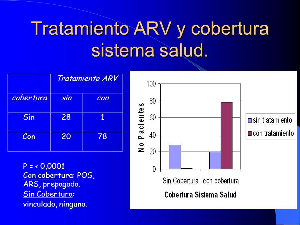 Tratamiento ARV y cobertura sistema salud. Tratamiento ARV coberturasincon Sin281 Con2078 P = < 0,0001 Con cobertura: POS, ARS, prepagada. Sin Cobertu