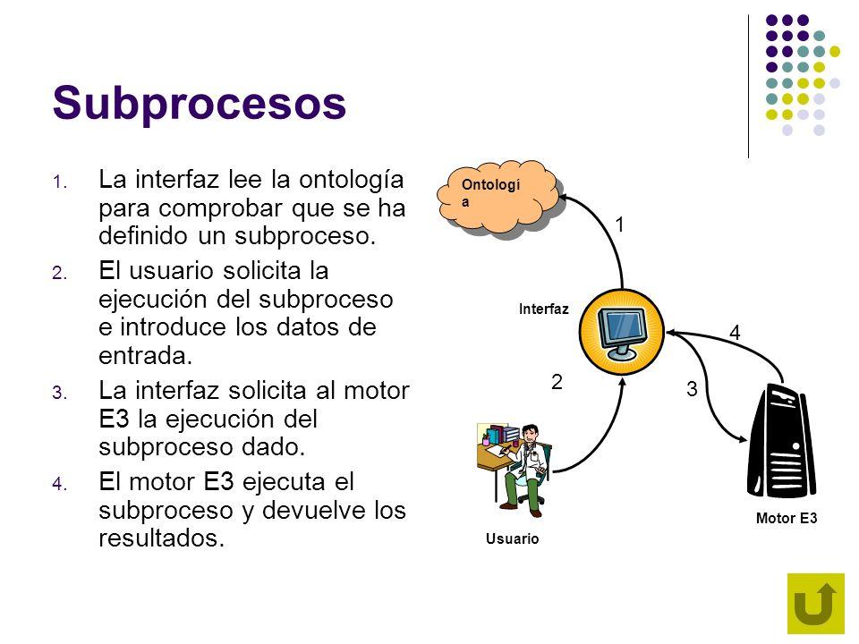 Subprocesos 1. La interfaz lee la ontología para comprobar que se ha definido un subproceso. 2. El usuario solicita la ejecución del subproceso e intr