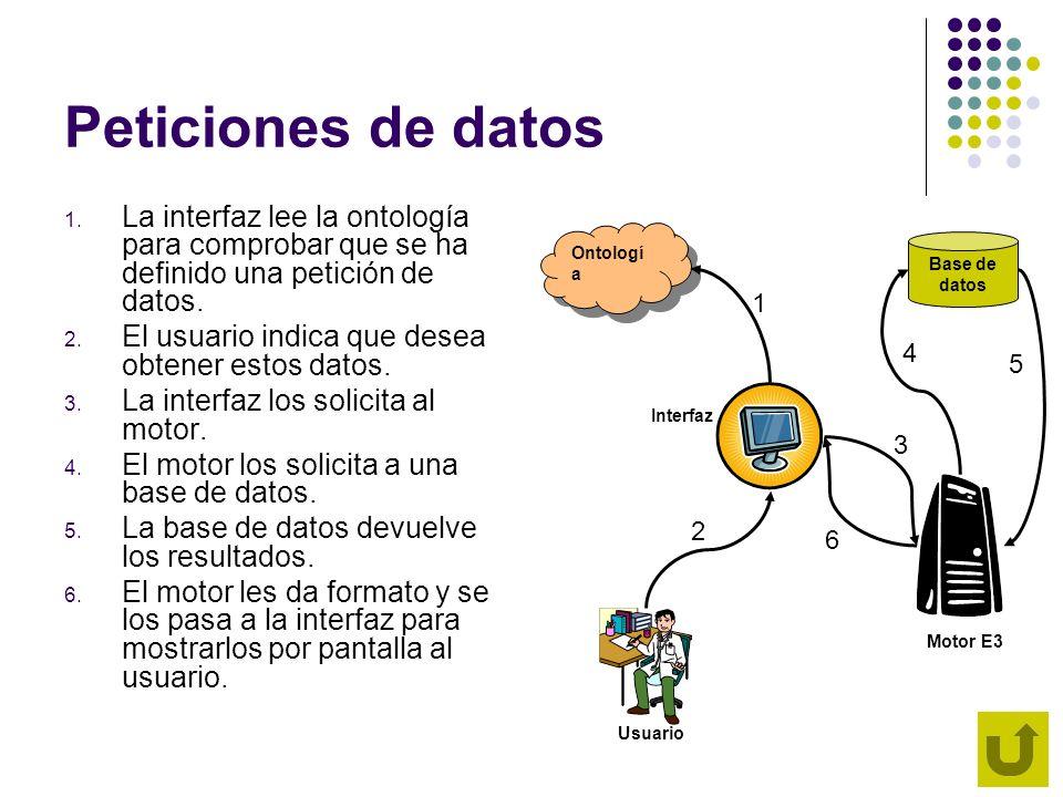 Peticiones de datos 1. La interfaz lee la ontología para comprobar que se ha definido una petición de datos. 2. El usuario indica que desea obtener es