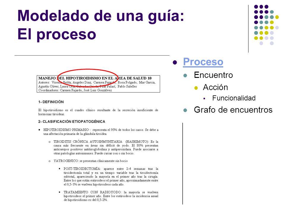 Modelado de una guía: El proceso Proceso Encuentro Acción Funcionalidad Grafo de encuentros
