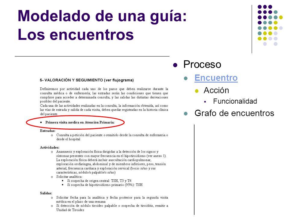 Modelado de una guía: Los encuentros Proceso Encuentro Acción Funcionalidad Grafo de encuentros