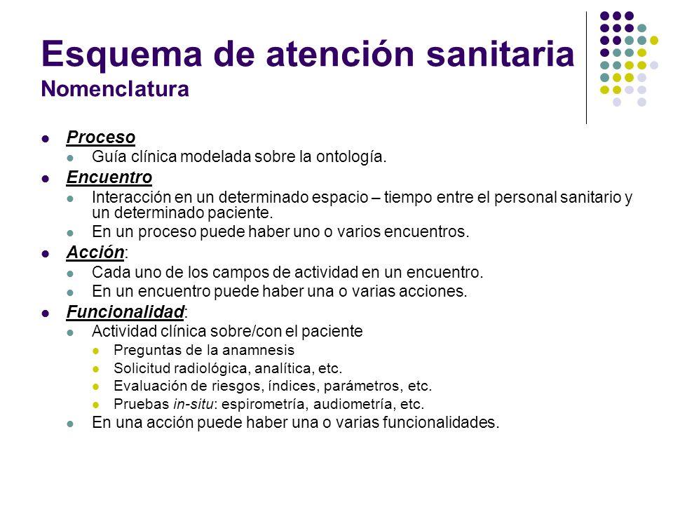 Esquema de atención sanitaria Nomenclatura Proceso Guía clínica modelada sobre la ontología. Encuentro Interacción en un determinado espacio – tiempo