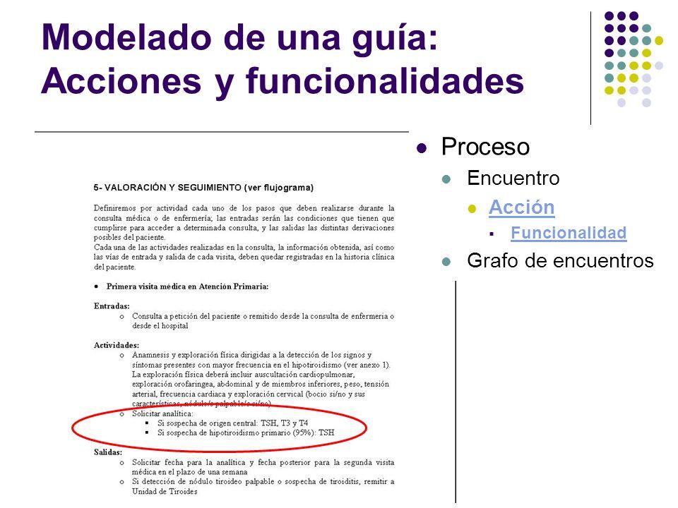 Modelado de una guía: Acciones y funcionalidades Proceso Encuentro Acción Funcionalidad Grafo de encuentros
