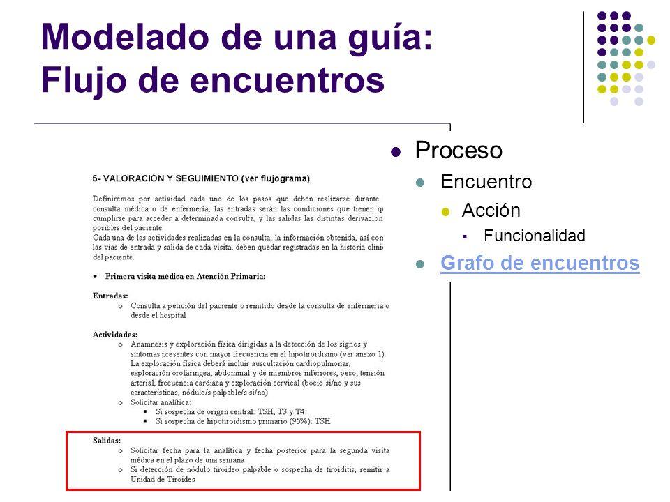 Modelado de una guía: Flujo de encuentros Proceso Encuentro Acción Funcionalidad Grafo de encuentros