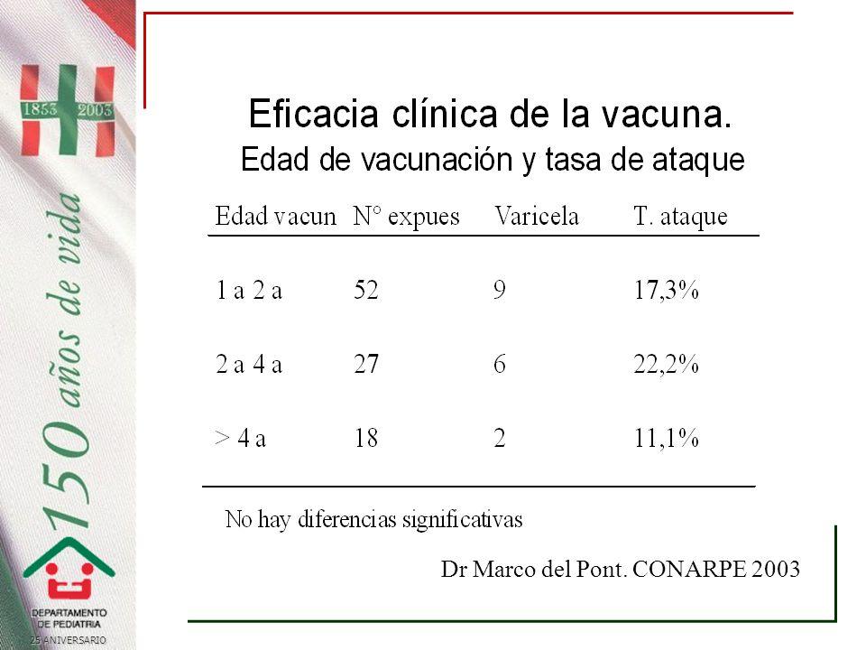 25 ANIVERSARIO Dr Marco del Pont. CONARPE 2003
