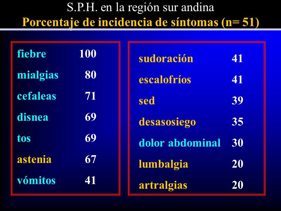 S.P.H.en la región sur andina Porcentaje de incidencia de síntomas (n= 51) S.P.H.