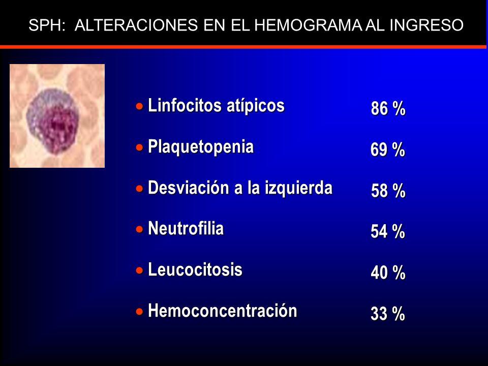 SPH: ALTERACIONES EN EL HEMOGRAMA AL INGRESO Linfocitos atípicos Linfocitos atípicos Plaquetopenia Plaquetopenia Desviación a la izquierda Desviación a la izquierda Neutrofilia Neutrofilia Leucocitosis Leucocitosis Hemoconcentración Hemoconcentración 86 % 69 % 69 % 58 % 54 % 54 % 40 % 33 % 33 %