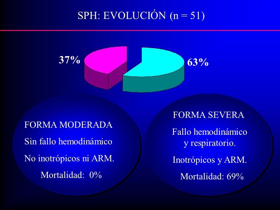 FORMA MODERADA Sin fallo hemodinámico No inotrópicos ni ARM.
