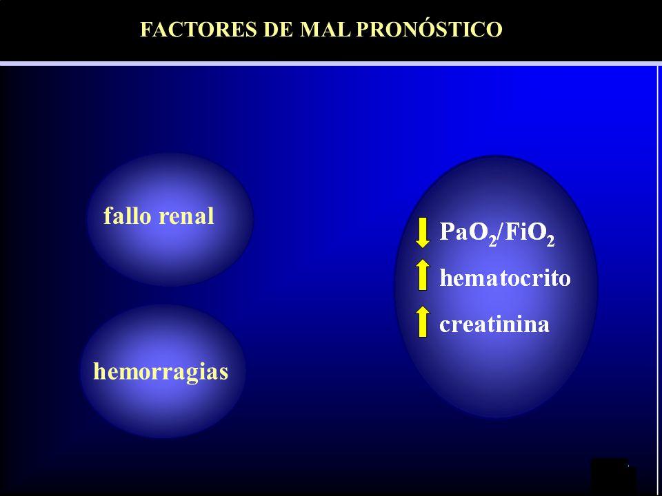 fallo renal hemorragias Factores pronósticos FACTORES DE MAL PRONÓSTICO
