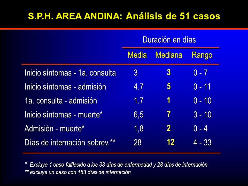 S.P.H.AREA ANDINA: Análisis de 51 casos Inicio síntomas - 1a.