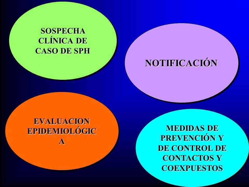 EVALUACION EPIDEMIOLÓGIC A SOSPECHA CLÍNICA DE CASO DE SPH NOTIFICACIÓNNOTIFICACIÓN MEDIDAS DE PREVENCIÓN Y DE CONTROL DE CONTACTOS Y COEXPUESTOS
