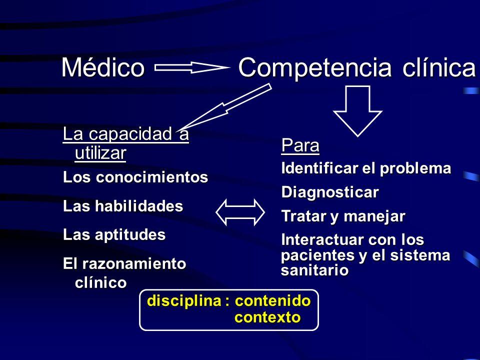 Médico Competencia clínica Para Identificar el problema Diagnosticar Tratar y manejar Interactuar con los pacientes y el sistema sanitario La capacida