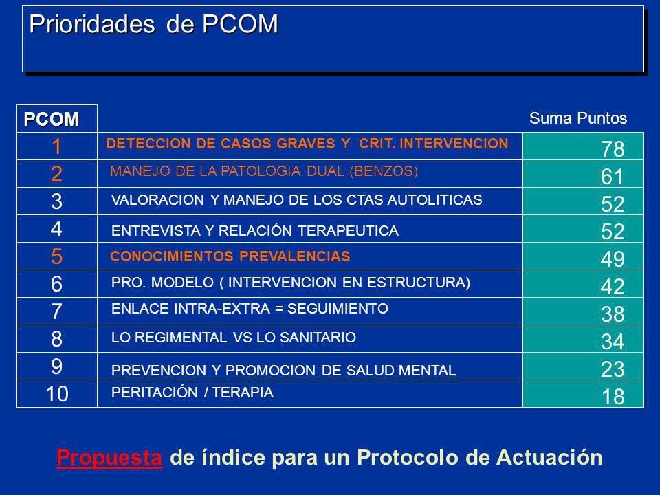 Prioridades de PCOM PCOM 1 2 3 4 5 6 7 8 9 10 Suma Puntos PropuestaPropuesta de índice para un Protocolo de Actuación DETECCION DE CASOS GRAVES Y CRIT