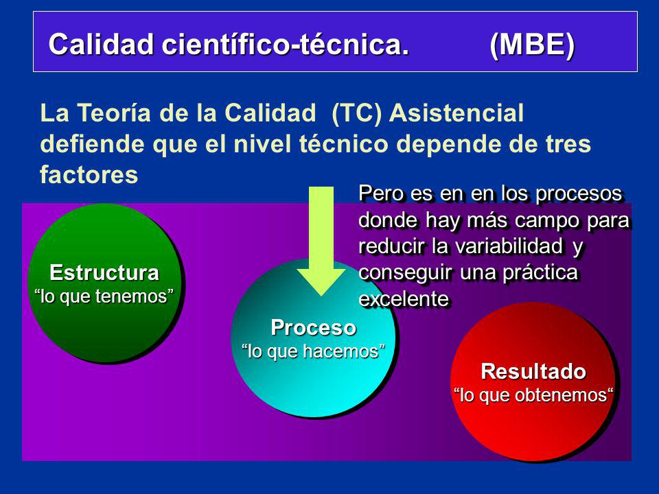 Calidad científico-técnica. (MBE) Calidad científico-técnica. (MBE) Estructura lo que tenemos Estructura Proceso lo que hacemos Proceso Resultado lo q