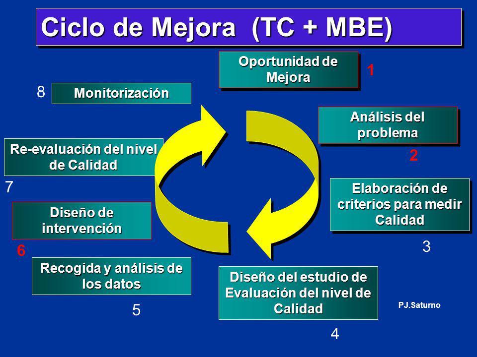 Ciclo de Mejora (TC + MBE) Diseño del estudio de Evaluación del nivel de Calidad Recogida y análisis de los datos Diseño de intervención Re-evaluación