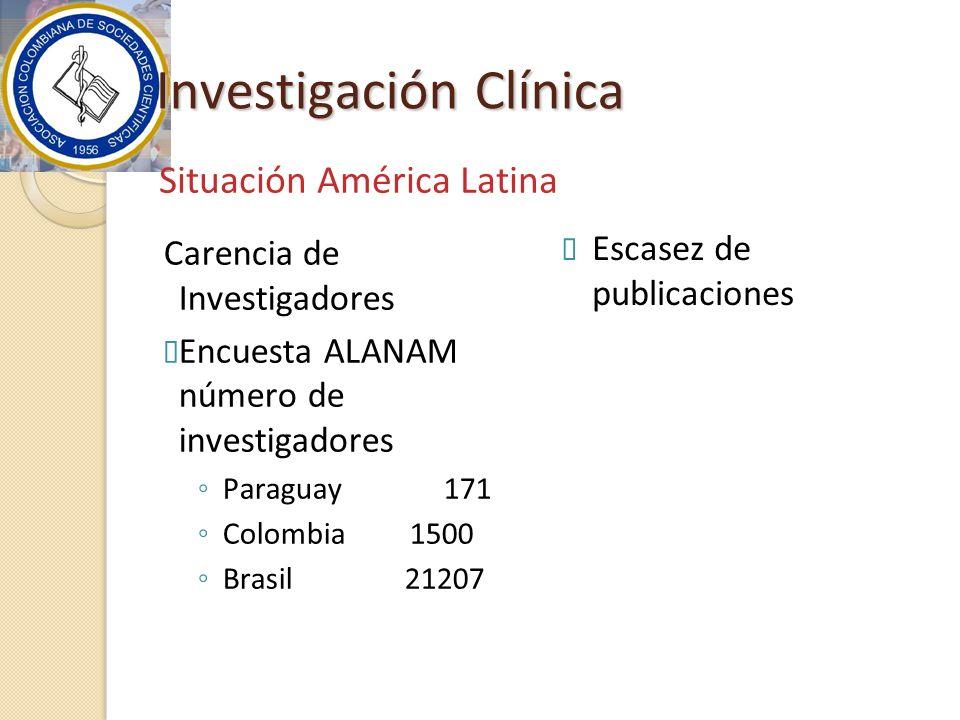 Investigación Clínica Carencia de Investigadores Encuesta ALANAM número de investigadores Paraguay 171 Colombia 1500 Brasil 21207 Escasez de publicaciones Situación América Latina
