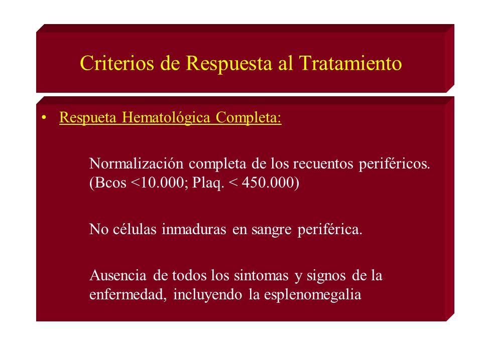 Criterios de Respuesta al Tratamiento Respueta Hematológica Completa: Normalización completa de los recuentos periféricos.