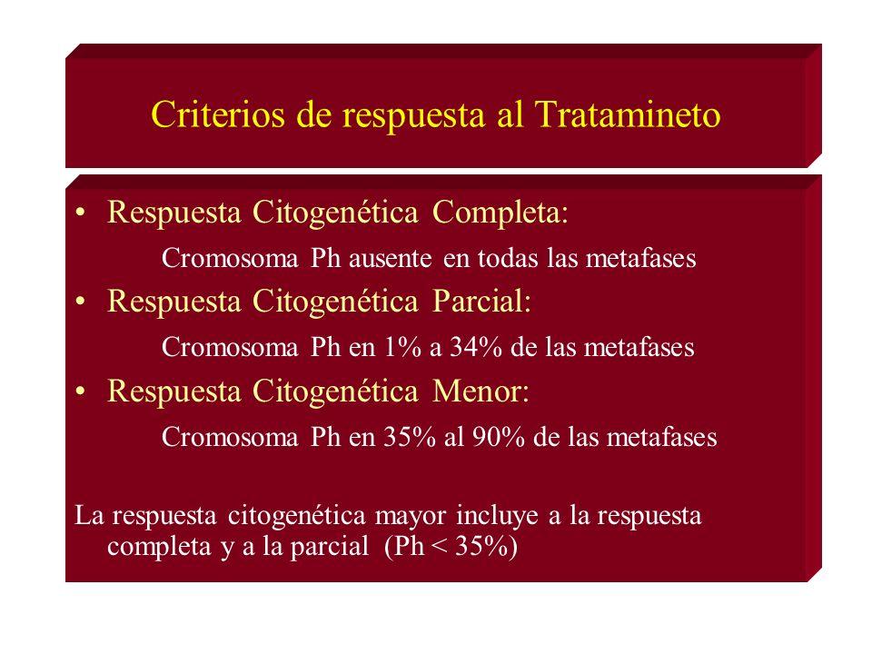 Criterios de respuesta al Tratamineto Respuesta Citogenética Completa: Cromosoma Ph ausente en todas las metafases Respuesta Citogenética Parcial: Cromosoma Ph en 1% a 34% de las metafases Respuesta Citogenética Menor: Cromosoma Ph en 35% al 90% de las metafases La respuesta citogenética mayor incluye a la respuesta completa y a la parcial (Ph < 35%)