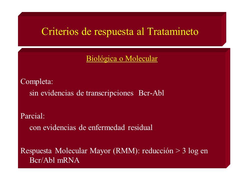 Criterios de respuesta al Tratamineto Biológica o Molecular Completa: sin evidencias de transcripciones Bcr-Abl Parcial: con evidencias de enfermedad residual Respuesta Molecular Mayor (RMM): reducción > 3 log en Bcr/Abl mRNA