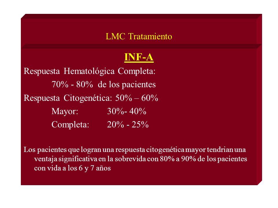 LMC Tratamiento INF-A Respuesta Hematológica Completa: 70% - 80% de los pacientes Respuesta Citogenética: 50% – 60% Mayor: 30%- 40% Completa: 20% - 25% Los pacientes que logran una respuesta citogenética mayor tendrian una ventaja significativa en la sobrevida con 80% a 90% de los pacientes con vida a los 6 y 7 años