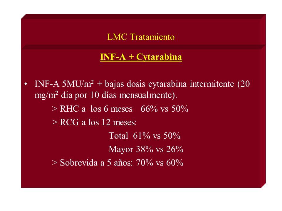 LMC Tratamiento INF-A + Cytarabina INF-A 5MU/m 2 + bajas dosis cytarabina intermitente (20 mg/m 2 día por 10 días mensualmente).