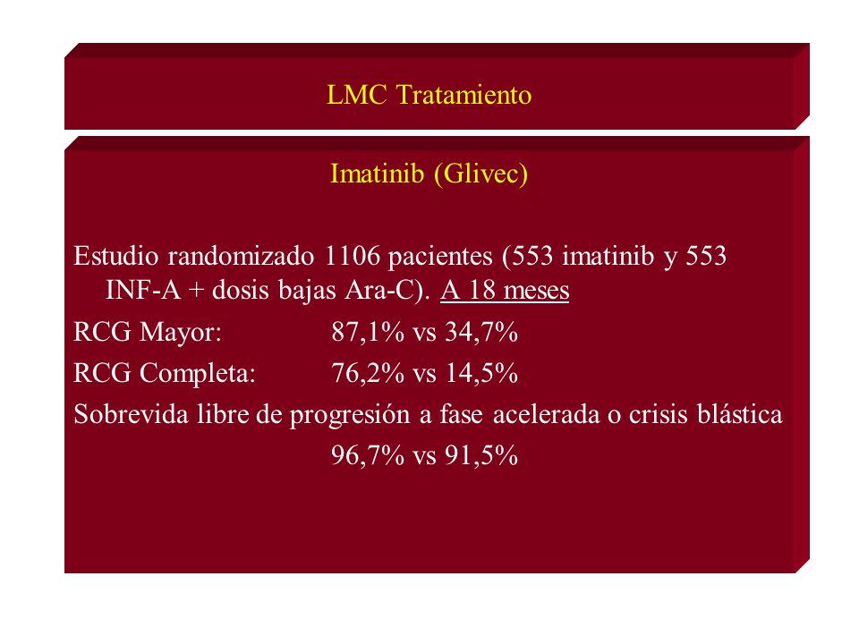 LMC Tratamiento Imatinib (Glivec) Estudio randomizado 1106 pacientes (553 imatinib y 553 INF-A + dosis bajas Ara-C).