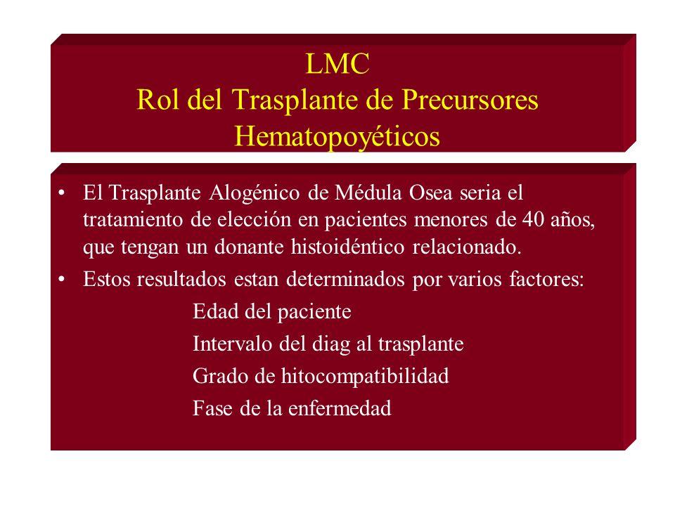 LMC Rol del Trasplante de Precursores Hematopoyéticos El Trasplante Alogénico de Médula Osea seria el tratamiento de elección en pacientes menores de 40 años, que tengan un donante histoidéntico relacionado.