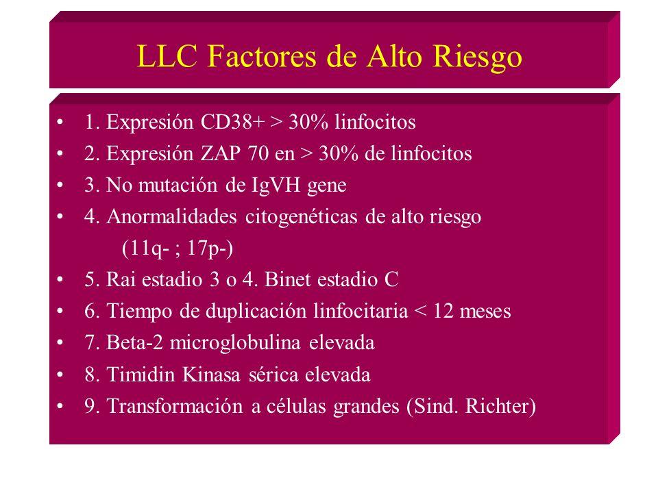 LLC Factores de Alto Riesgo 1.Expresión CD38+ > 30% linfocitos 2.