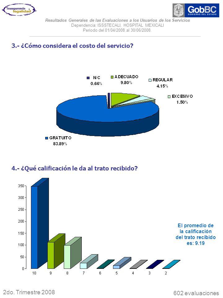 3.- ¿Cómo considera el costo del servicio? 2do. Trimestre 2008 Resultados Generales de las Evaluaciones a los Usuarios de los Servicios Dependencia: I