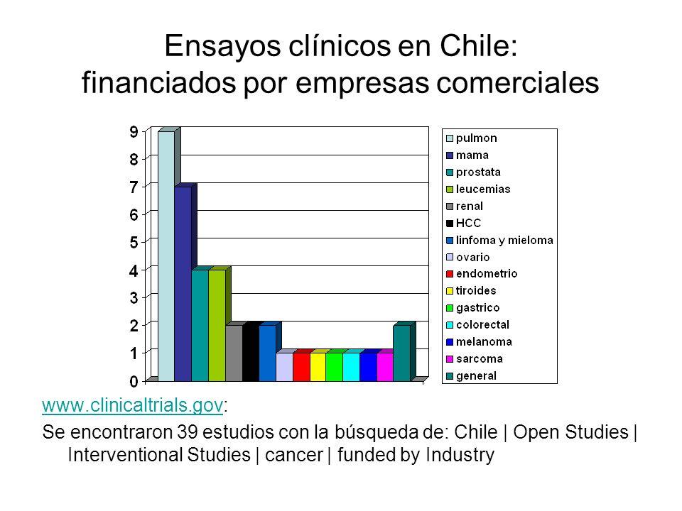 Ensayos clínicos en Chile: financiados por empresas comerciales www.clinicaltrials.govwww.clinicaltrials.gov: Se encontraron 39 estudios con la búsqueda de: Chile   Open Studies   Interventional Studies   cancer   funded by Industry