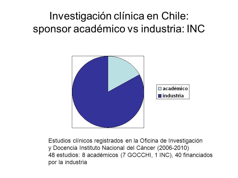 Investigación clínica en Chile: sponsor académico vs industria: INC Estudios clínicos registrados en la Oficina de Investigación y Docencia Instituto Nacional del Cáncer (2006-2010) 48 estudios: 8 académicos (7 GOCCHI, 1 INC), 40 financiados por la industria