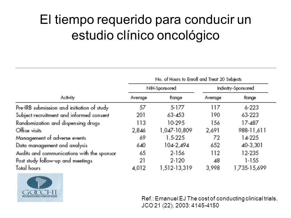 El tiempo requerido para conducir un estudio clínico oncológico Ref.: Emanuel EJ The cost of conducting clinical trials, JCO 21 (22), 2003: 4145-4150