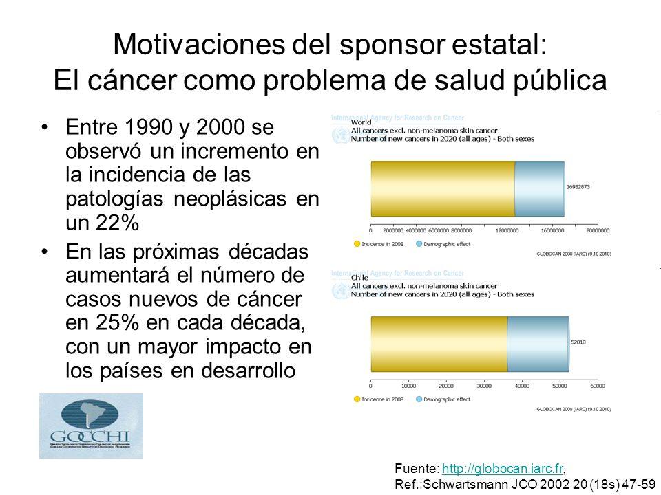 Motivaciones del sponsor estatal: El cáncer como problema de salud pública Entre 1990 y 2000 se observó un incremento en la incidencia de las patologías neoplásicas en un 22% En las próximas décadas aumentará el número de casos nuevos de cáncer en 25% en cada década, con un mayor impacto en los países en desarrollo Fuente: http://globocan.iarc.fr,http://globocan.iarc.fr Ref.:Schwartsmann JCO 2002 20 (18s) 47-59