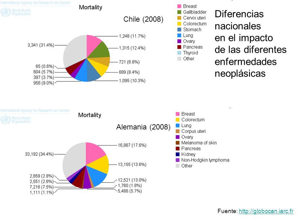 Chile (2008) Alemania (2008) Diferencias nacionales en el impacto de las diferentes enfermedades neoplásicas Fuente: http://globocan.iarc.frhttp://globocan.iarc.fr