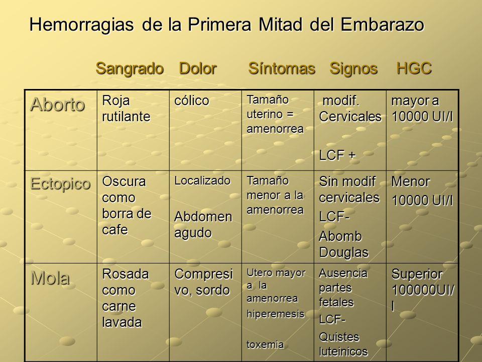 Hemorragias de la Primera Mitad del Embarazo Sangrado Dolor Síntomas Signos HGC Aborto Roja rutilante cólico Tamaño uterino = amenorrea modif. Cervica