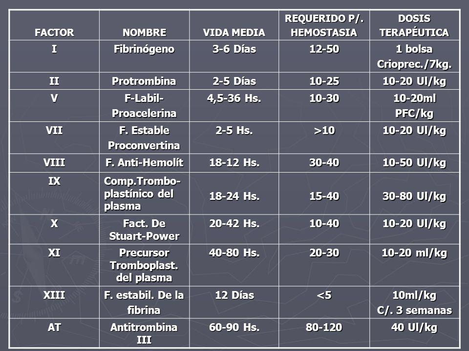 FACTORNOMBRE VIDA MEDIA REQUERIDO P/. HEMOSTASIADOSISTERAPÉUTICA IFibrinógeno 3-6 Días 12-50 1 bolsa Crioprec./7kg. IIProtrombina 2-5 Días 10-25 10-20