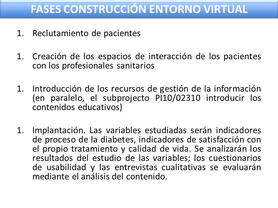 FASES CONSTRUCCIÓN ENTORNO VIRTUAL 1.Reclutamiento de pacientes 1.Creación de los espacios de interacción de los pacientes con los profesionales sanit