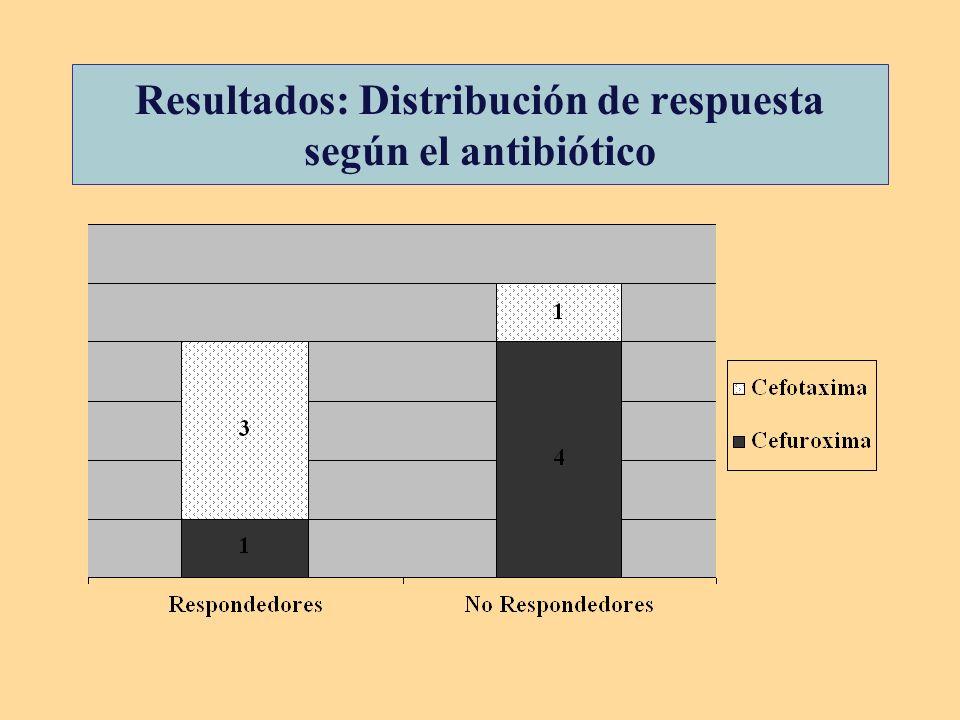 Resultados: Distribución de respuesta según el antibiótico